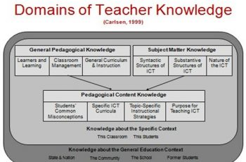 domains of teacher knowledge